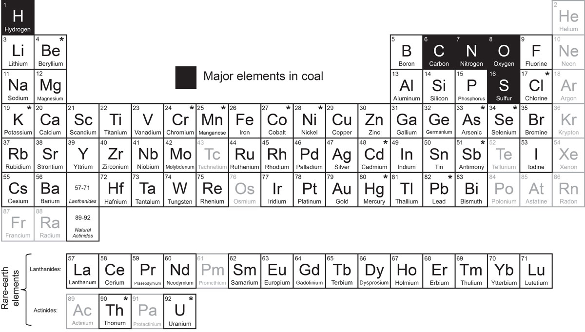 Coal kentucky geological survey university of kentucky periodic table of elements showing major elements found in all coal seams urtaz Gallery