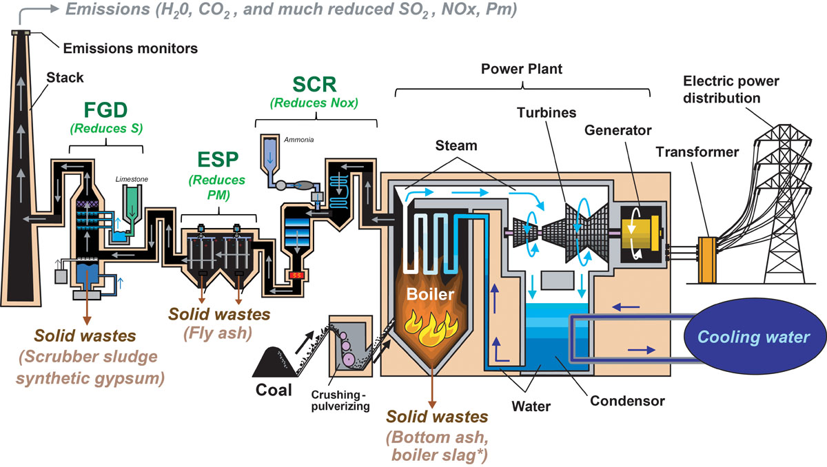 coal fired power plant process pdf