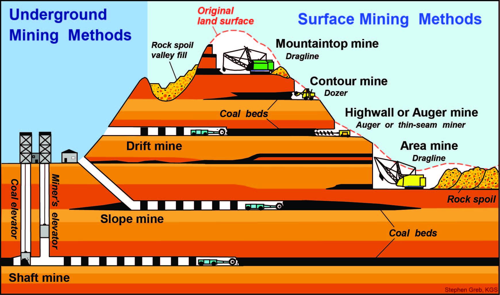 Coal Mining  Kentucky Geological Survey  University Of