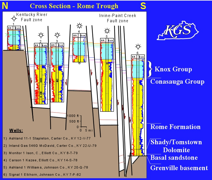 beautiful Rome Trough Part - 3: Cross section of the Rome Trough