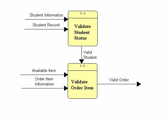 Systems analysis step 5 check for error figures 95 and 96 ccuart Image collections