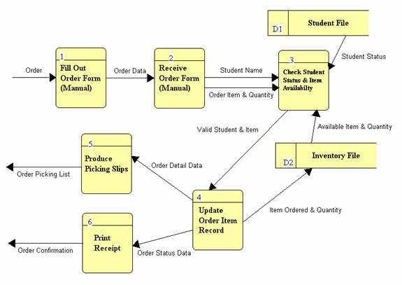 Systems analysis hierarchical consistency rules ccuart Image collections