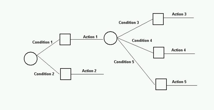 Systems analysis a decision or choice situation is depicted as a connected series of nodes decision points and branches decision alternatives ccuart Image collections