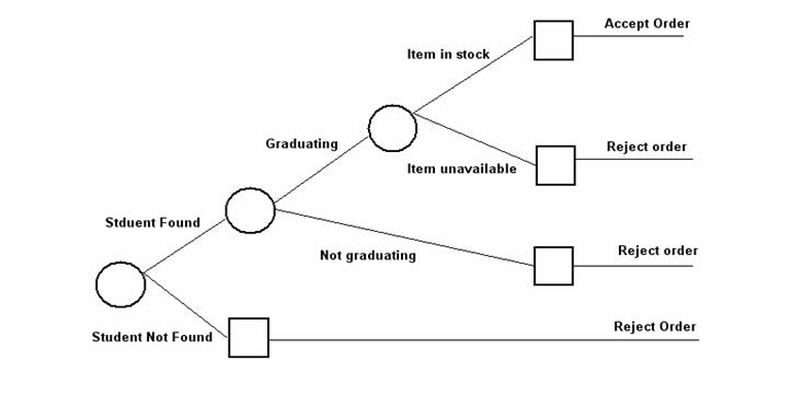 Systems analysis cap gown ordering system example ccuart Image collections