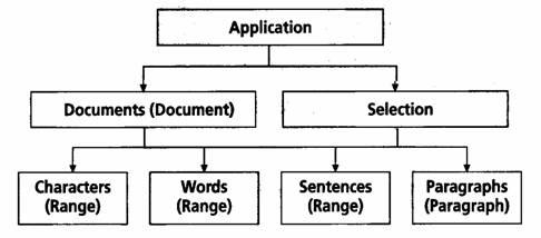 Object model in Visual Basic for Application (VBA)