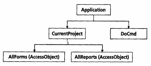 Object model in visual basic for application vba powerpoint application presentation slides ccuart Gallery