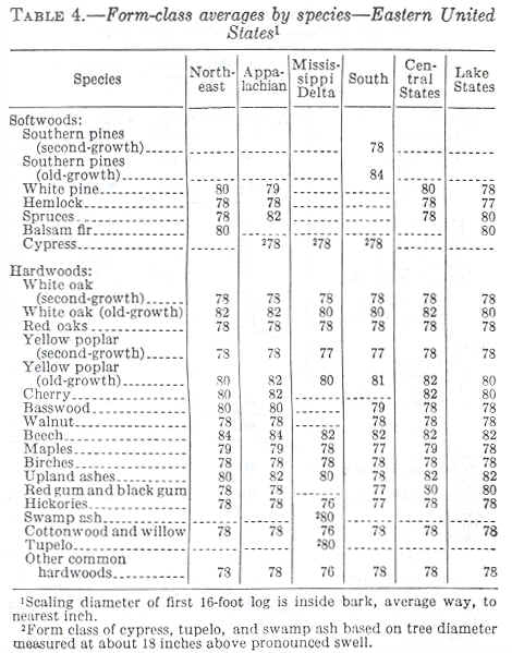 Tables For Estimating Board Foot Volume Of Timber