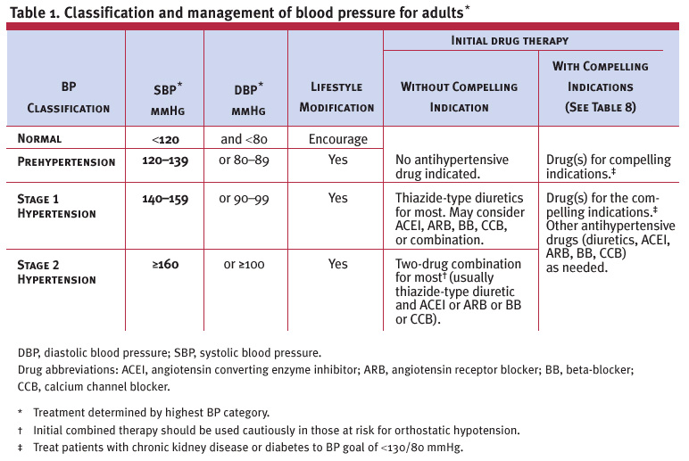 The Therapy Of Hypertension