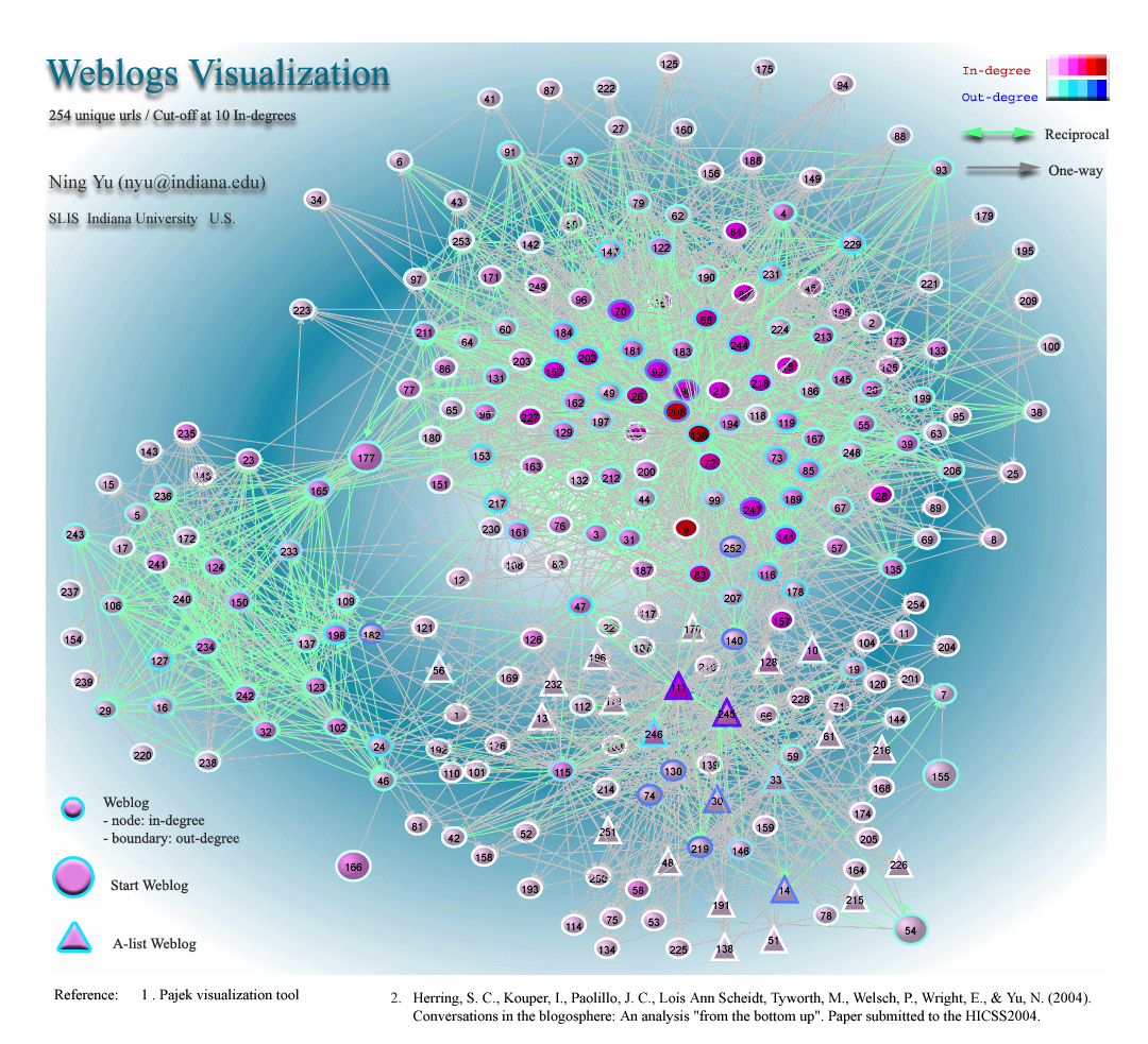 blog visualization