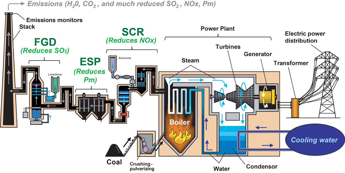 typical pollution-control systems used to clean emissions from a coal-fired  power plant  different plants use different technologies and different