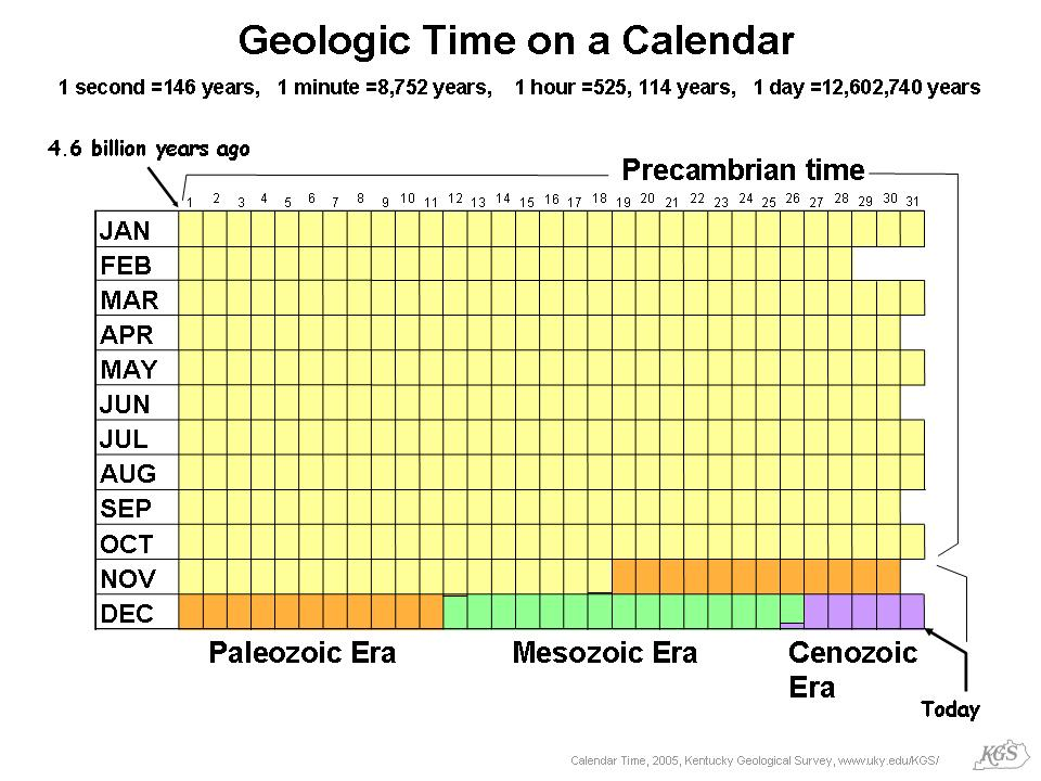 Image result for Geologic time on a calendar