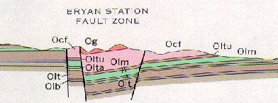 Geology Of Fayette County Kentucky Geological Survey Site
