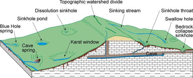Karst Kentucky Geological Survey University Of Kentucky