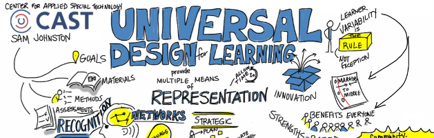 hand drawn concept map of the principles of universal design for learning