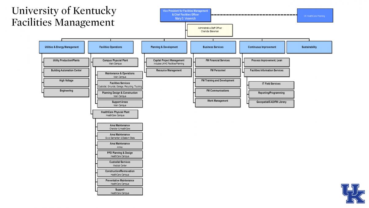 facilities management organization chart