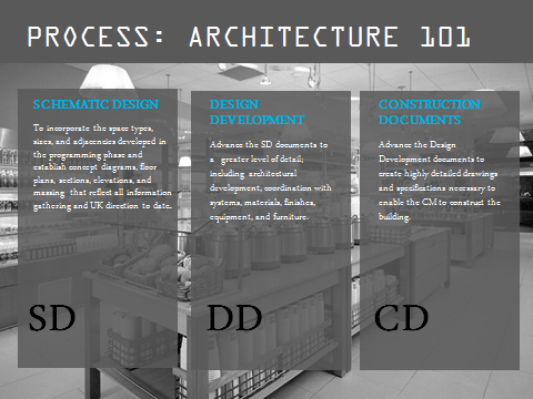 Process Architecture 101 Graphic