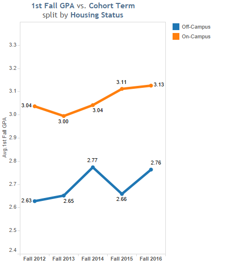 Image of graph chart showing the 1st Fall GPA vs. Cohort Term split by Housing Status