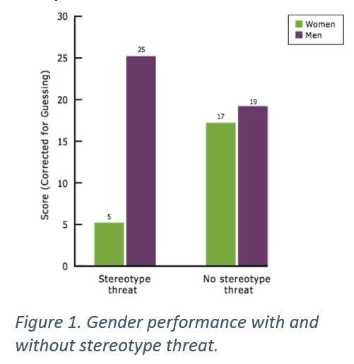 Figure 1. Gender performance with & without stereotype threat.