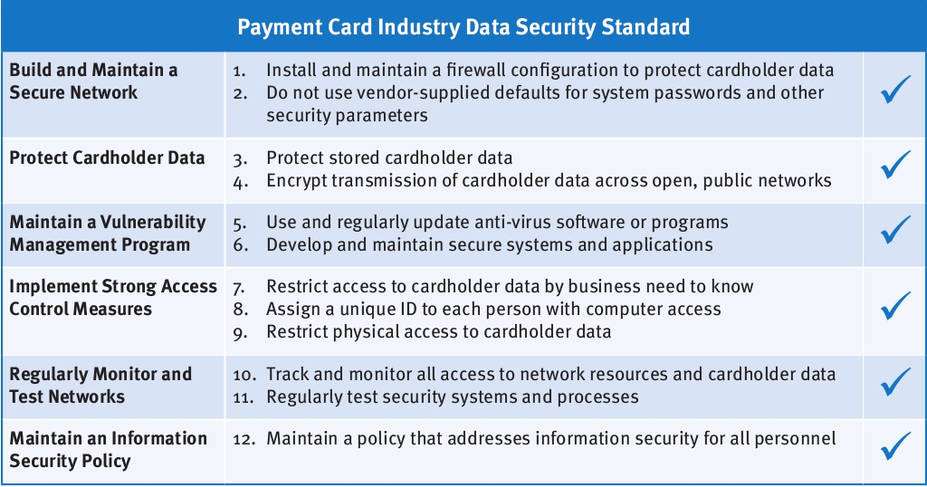 Merchant Card Services Pci Dss University Financial